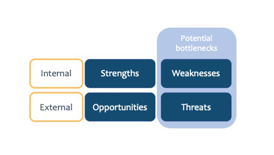 SWOT Analysis to identify potential bottlenecks