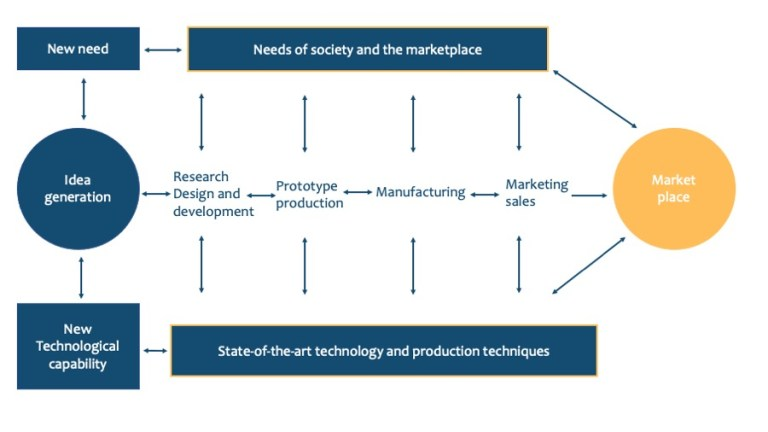 Design Thinking vs. Technological Innovation