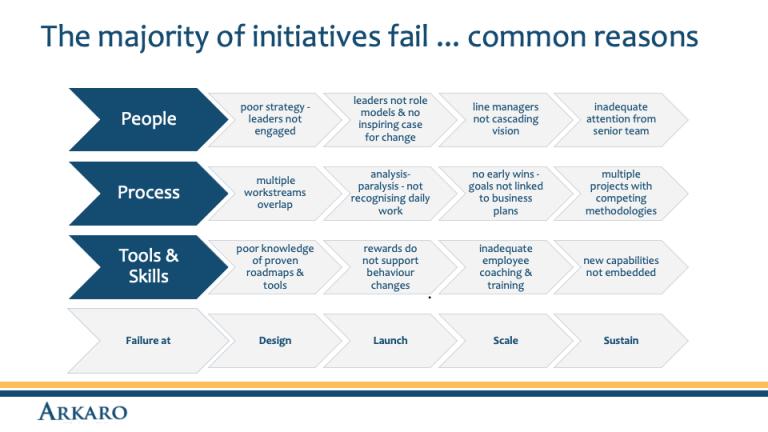 The majority of initiatives fail
