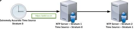 stratum-0 and stratum-1