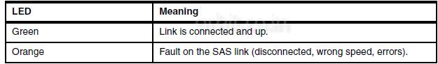 SAS-LED's-status