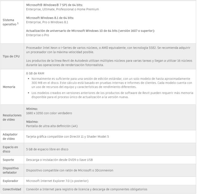 Requisitos Revit - Arkitecto