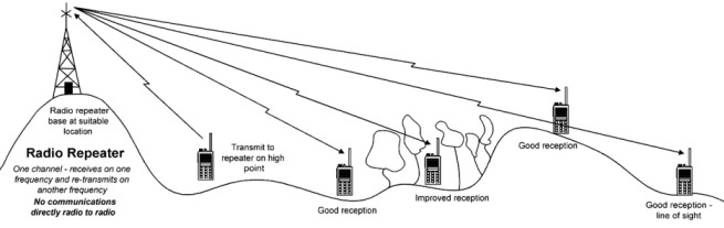 radio-repeater-operation