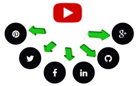 Share across Social Media to  Promote your YouTube videos