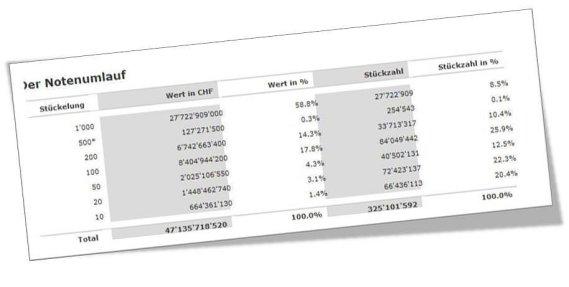 59% aller Schweizer Banknoten sind Tausender Noten