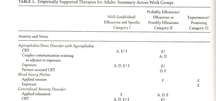 Empirically Supported Therapies for Adults
