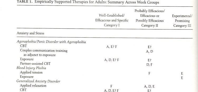 Որո՞նք են էմպիրիկ տեսանկյունից արդյունավետ թերապիաները