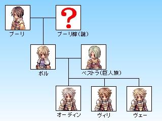 オーディン一派の家系図