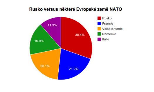 zbrojní výdaje Ruska a NATO v Evropě