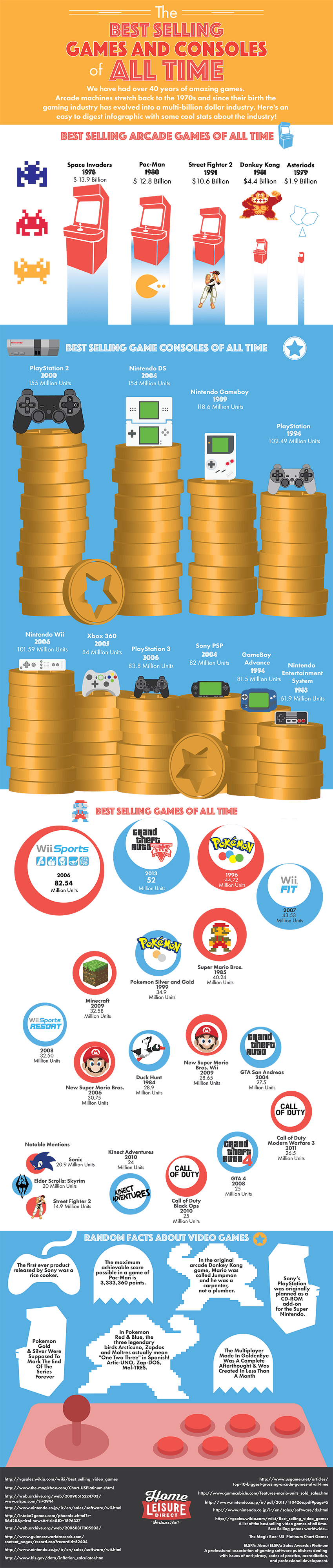Infographic: The Best Selling Games and Consoles of All Time