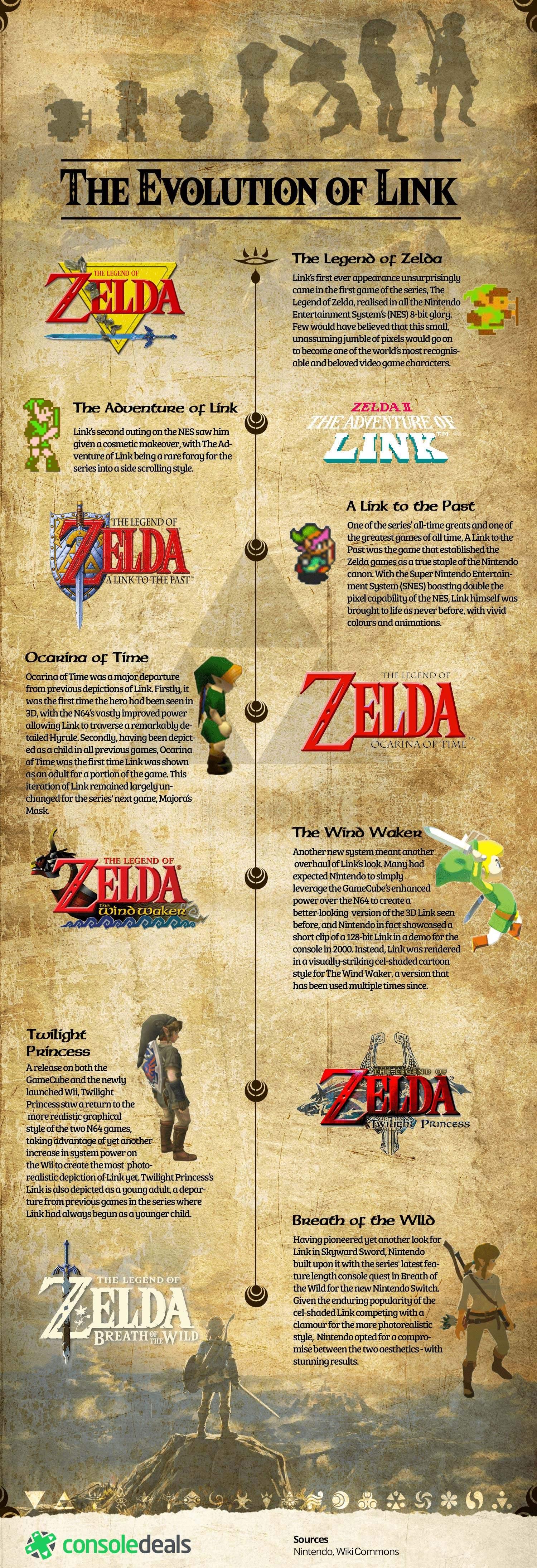 Infographic The Evolution Of The Legend Of Zelda S Link