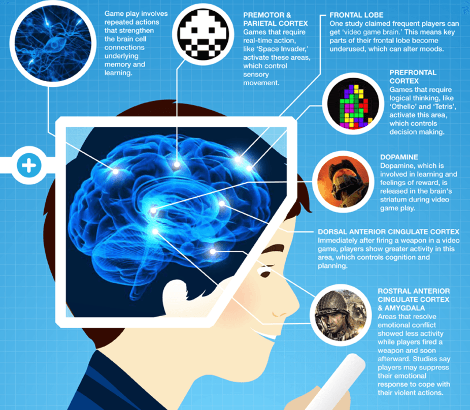 Cognitive and memory function is affected by gaming. Source: OnlineUniversities.com