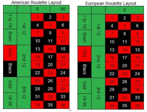 American and European Roulette Layouts