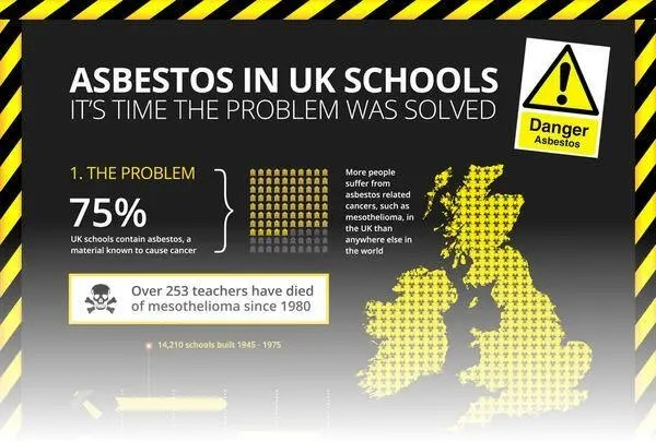 Schools with asbestos are an ongoing concern