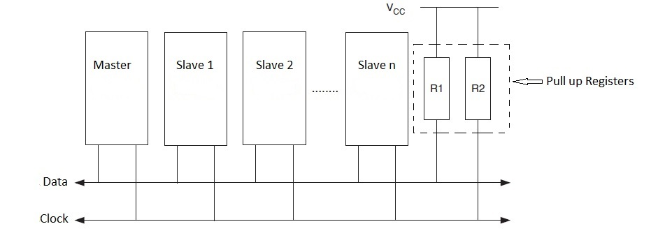 I2C communication in TM4C123GH6PM – ARM Of Things
