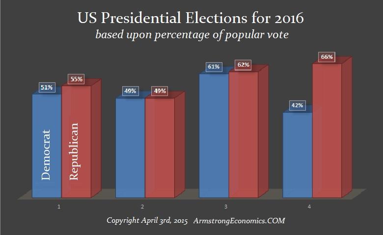 2016-PresElection