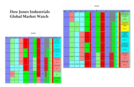 GMW-Dow Jones DJIND Monthly