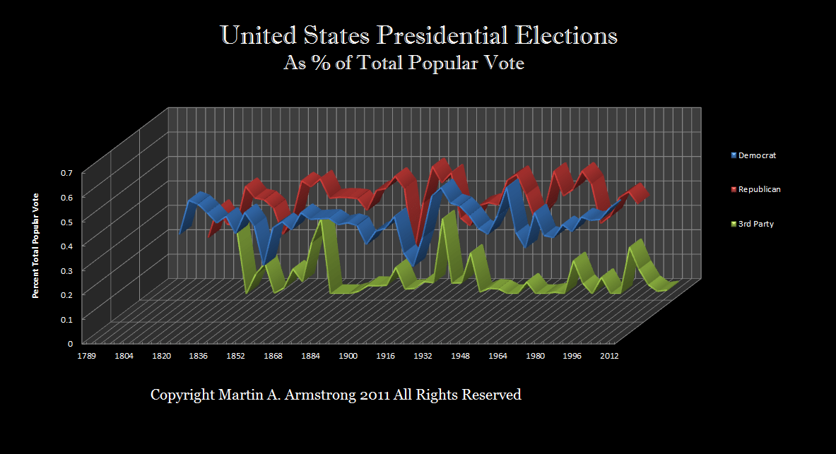 forecasting that the Presidential election in 2016 will see a sharp rise in third party activity.