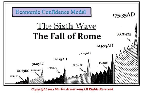 ECM-Rome