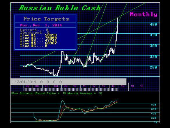 RUBLES-M cash 12-15-2014
