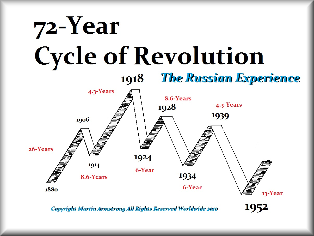 The Russian Revolution Contents Nb