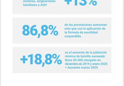 Aumento de Jubilaciones, pensiones, asignaciones y AUH.
