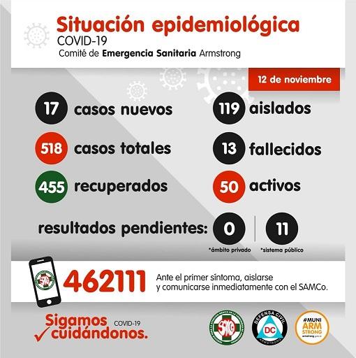 Situación Epidemiológica de Armstrong. Día 12 de noviembre.