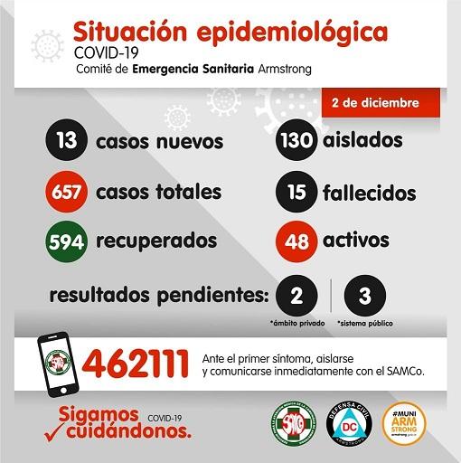 Situación Epidemiológica de Armstrong. Día 2 de Diciembre.