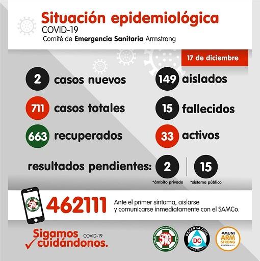Situación Epidemiológica de Armstrong. Día 17 de Diciembre.