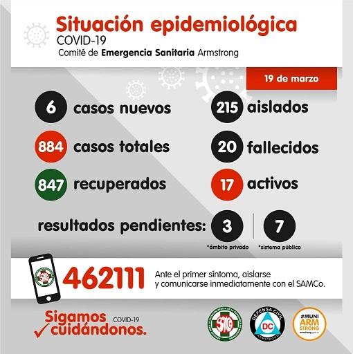 Situación Epidemiológica de Armstrong. Día 19 de marzo.