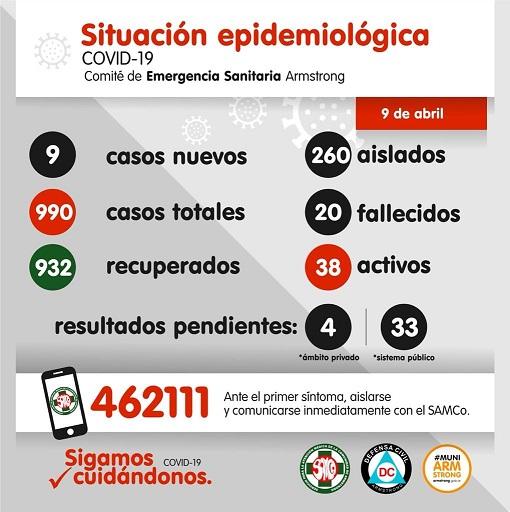 Situación Epidemiológica de Armstrong. Día 9 de abril.