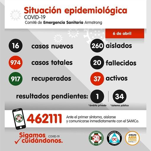 Situación Epidemiológica de Armstrong. Día 6 de Abril.
