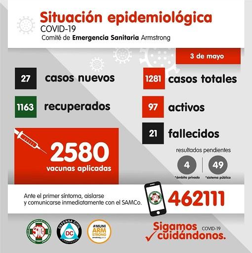 Situación Epidemiológica de Armstrong. Día 3 de Mayo.