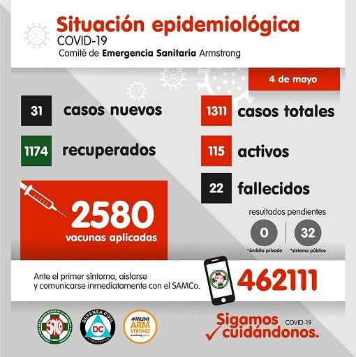 Situación epidemiológica de Armstrong. Día 4 de Mayo.