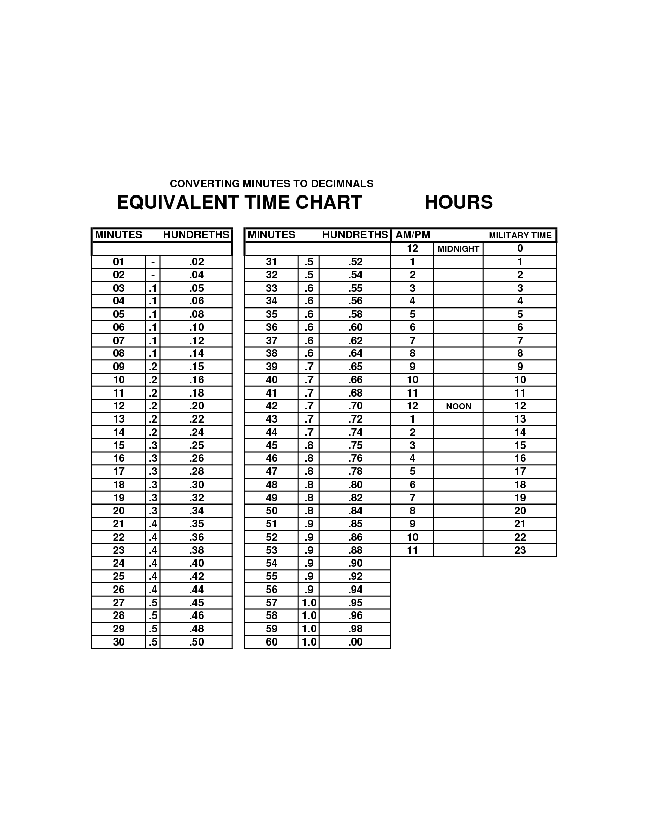 Time Clock Conversion Table