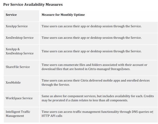 Citrix Cloud SLA (Service Level Agreement) -