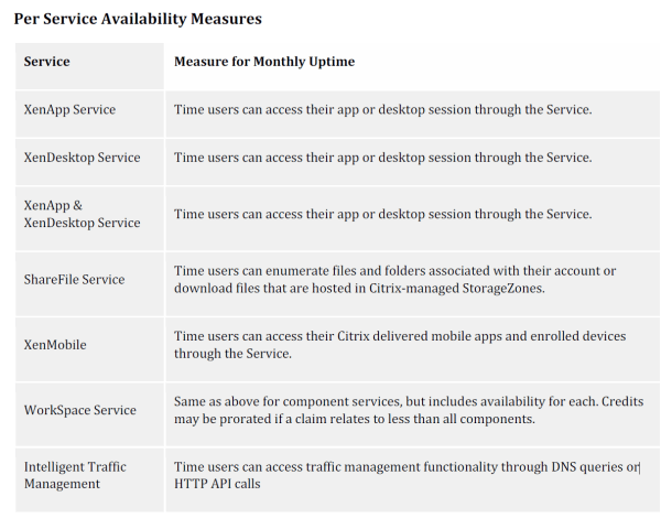 Citrix Cloud Sla Service Level Agreement Technical Blog On