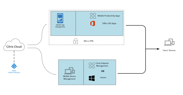 Citrix Endpoint Management integration with Microsoft Intune