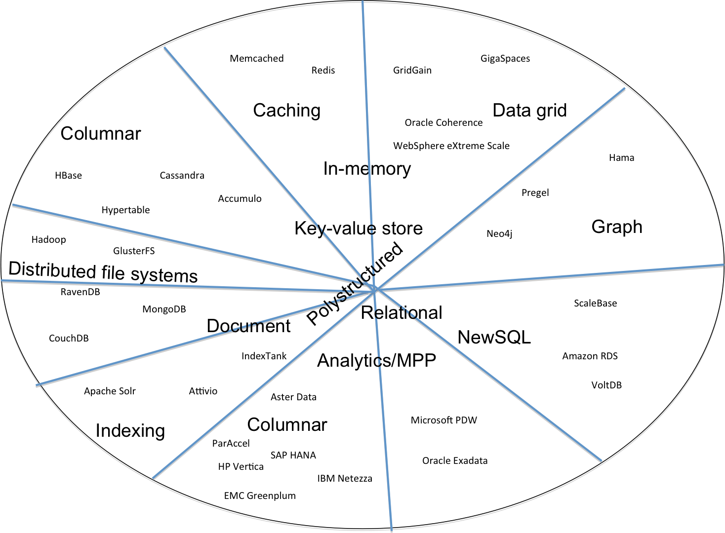 The Nosql Landscape In Diagrams