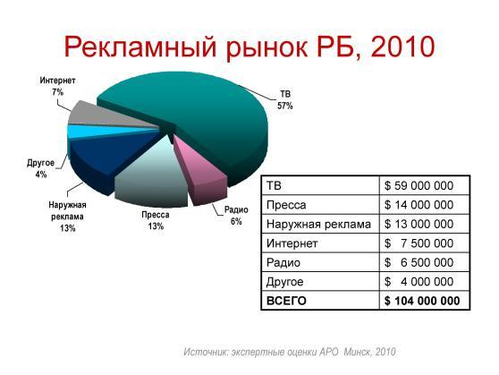 Market2010