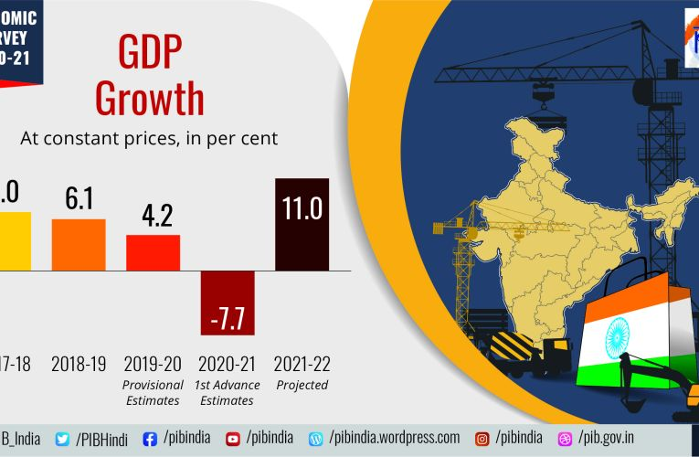 GDP Growth -Indian Economy