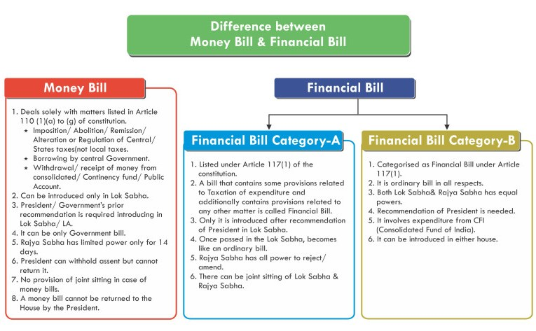Difference between Money Bill and Finance Bill