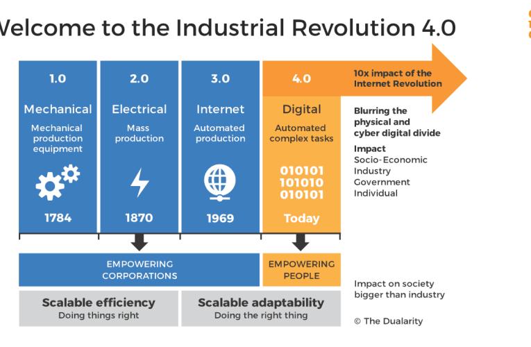 औघोगिक क्रांति 4.0                                      (Industrial Revolution 4.0 )