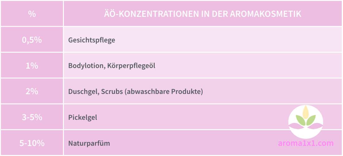 Ätherische Öle - Konzentration - Naturkosmetik