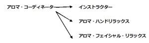 アロマコーディネーター(JAA)協会認定資格
