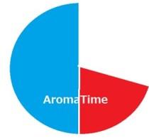 ペパーミント円グラフ