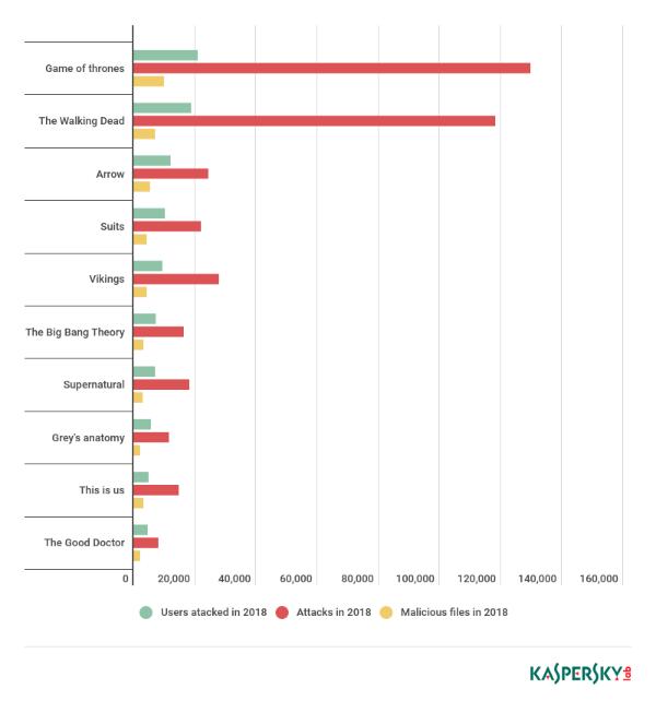 Top 10 des émissions de télévision utilisées pour dissimuler les logiciels malveillants en 2018 (crédit Kaspersky)