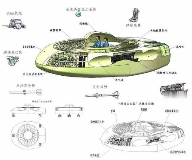 diagramme en coupe du super grand requin blanc la soucoupe chinoise