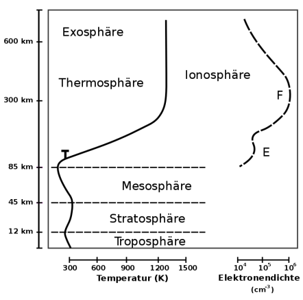 langde-800px-Atmosphere_with_Ionosphere