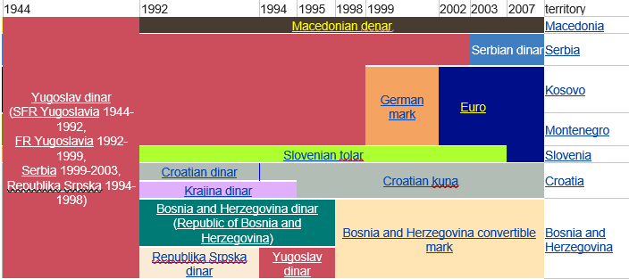 table demonstrating yugoslavia nations and their currencies